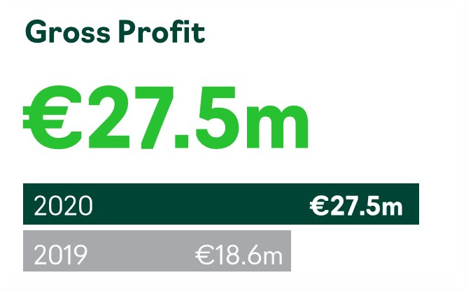 Accsys Gross Profit FY2020