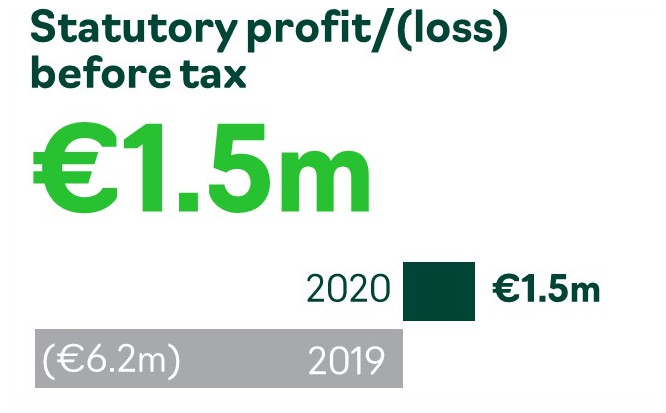 Accsys Statutory Group profit/(loss) FY2020
