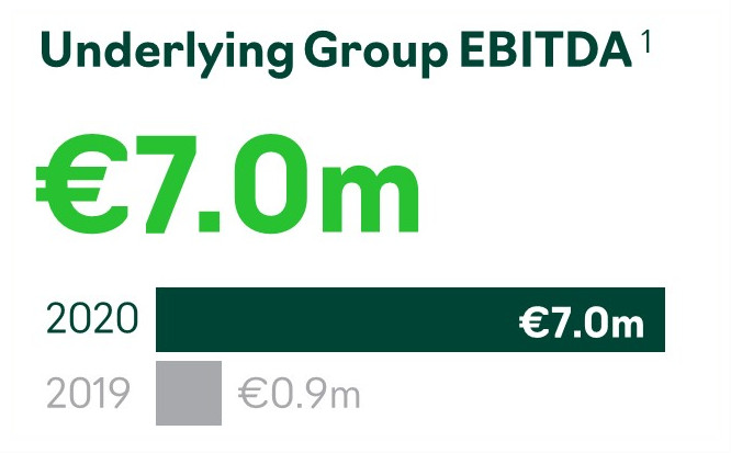 Accsys Underlying Group EBITDA FY2020