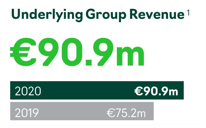 Accsys Underlying Group Revenue FY2020
