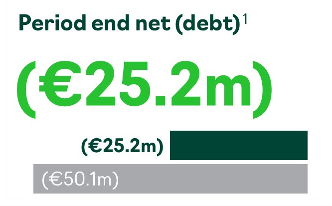 Accsys period end net (debt) FY2020