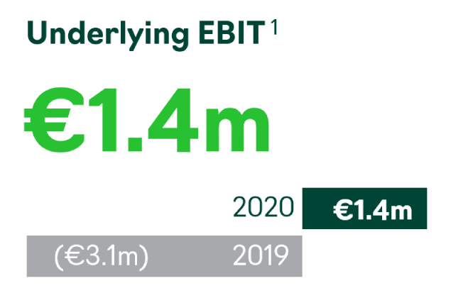 2020 Accsys Underlying EBIT