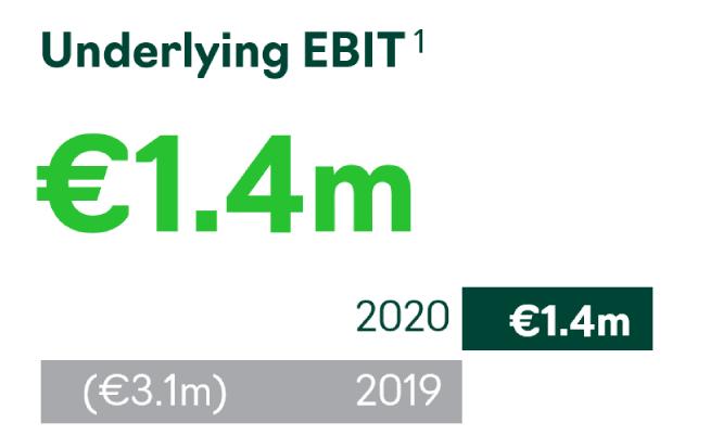 2020 Accsys Underlying EBIT