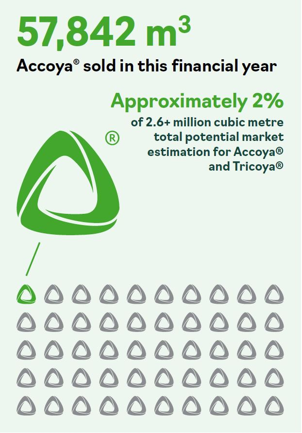 Accoya and Tricoya market potential AR2020