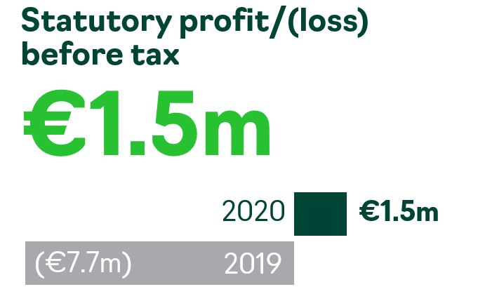 Accsys Statutory Group profit/(loss) FY2020