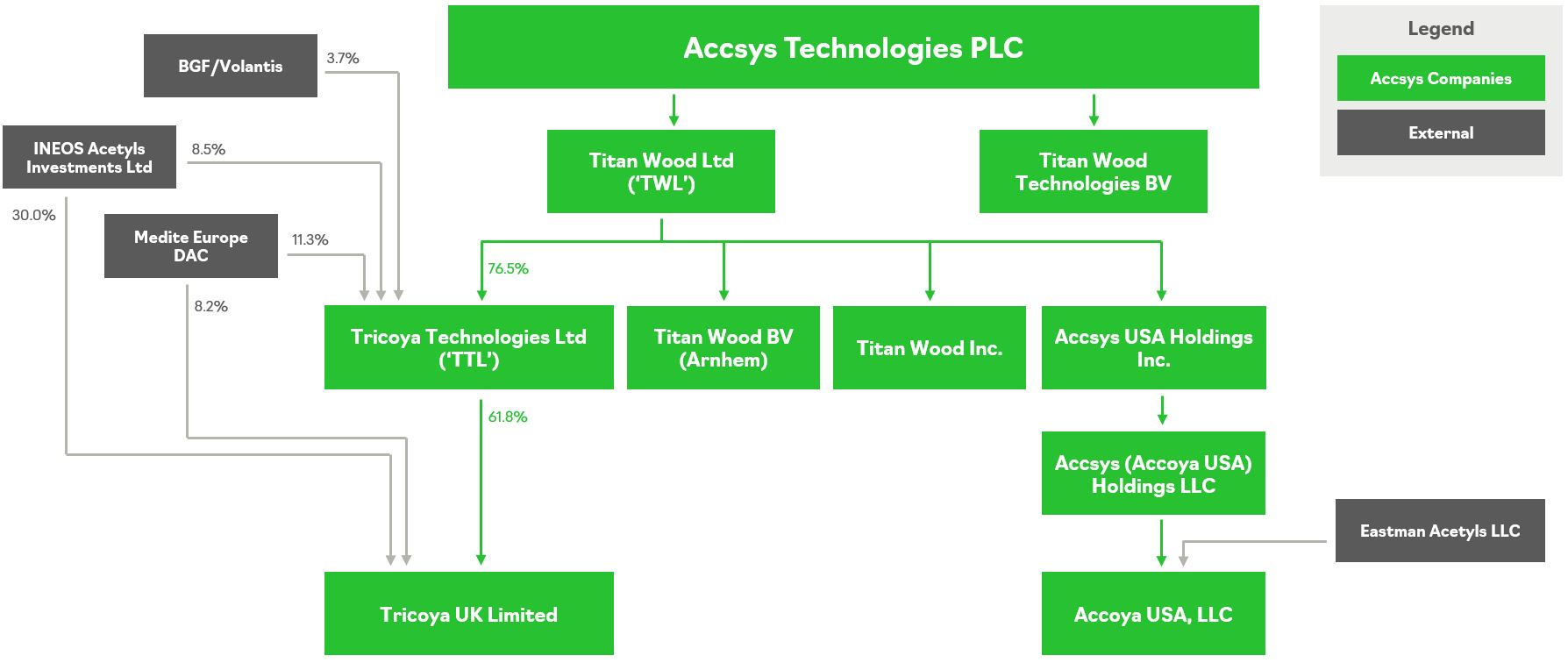 Accsys Corporate Structure March 2021