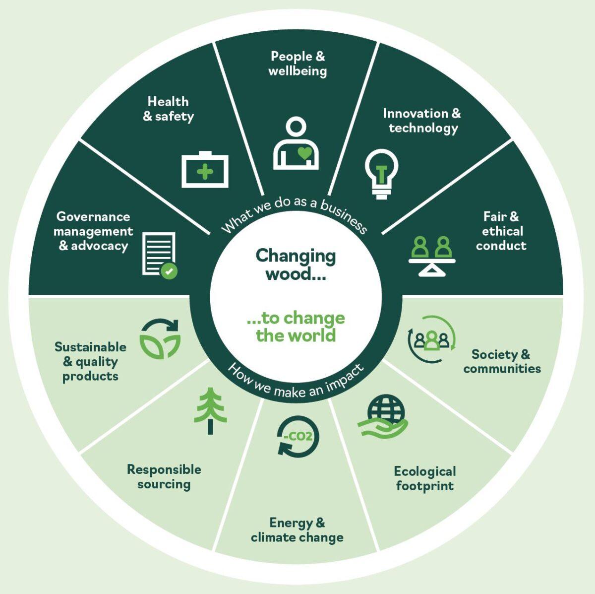 Accsys ESG Framework 2021